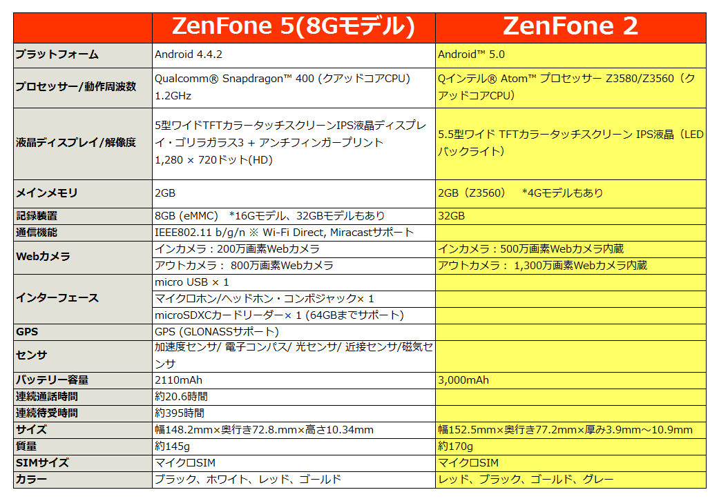 zenfone5_vs_zenfone2